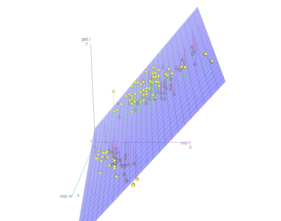 Amazing interactive 3D scatter plots - R software and data