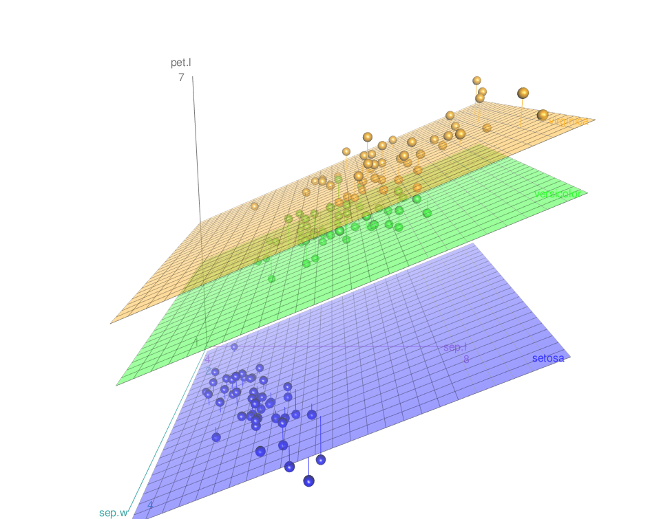Scatter3d - R software and data visualization