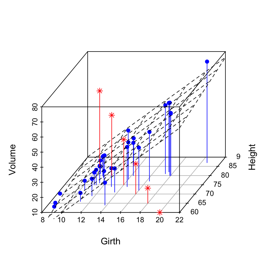 Scatterplot3d - R software and data visualization