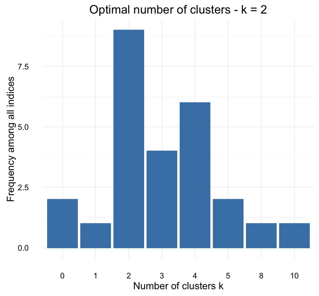 Cluster analysis for evaluating trading strategies