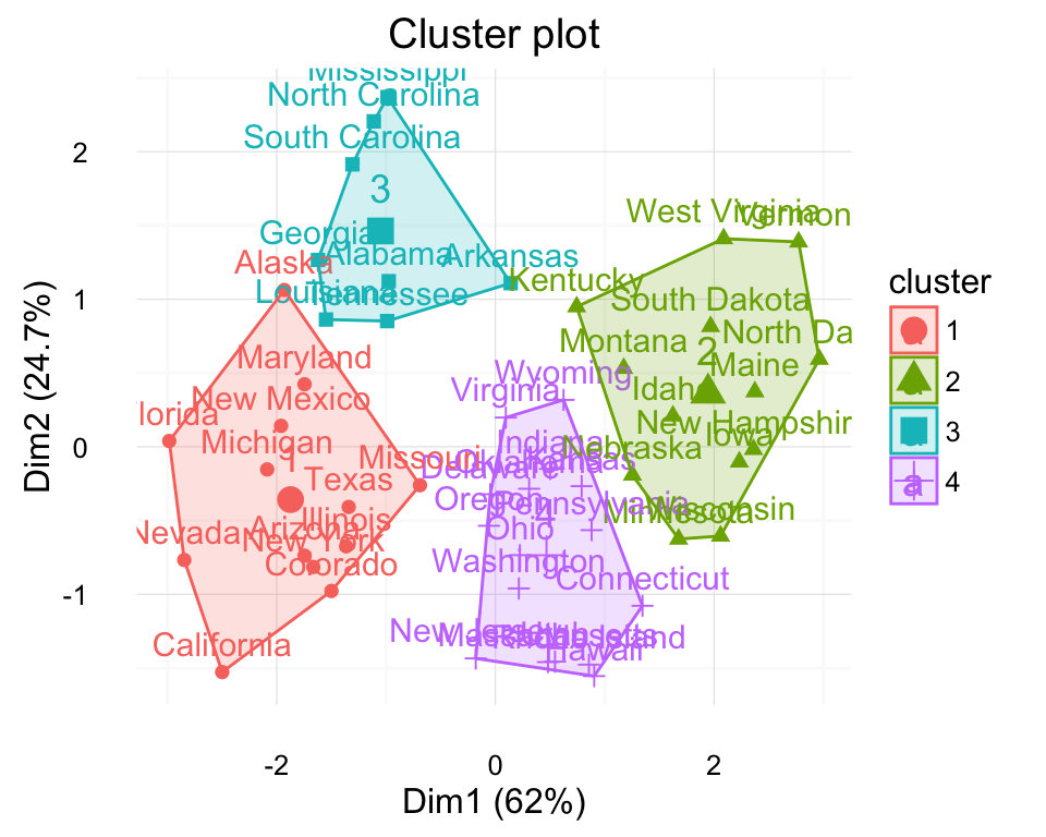 machine learning clustering