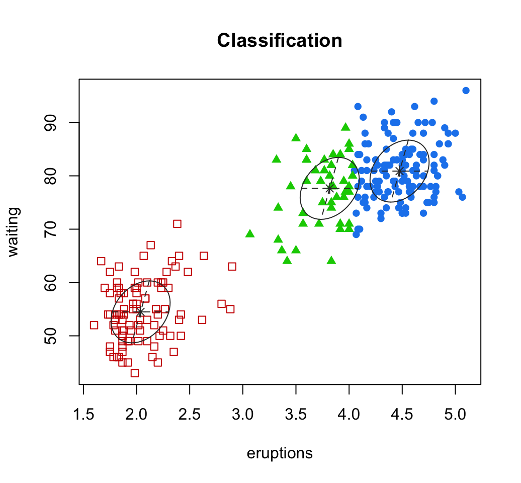 Cluster Analysis in R - Unsupervised machine learning - Easy ...