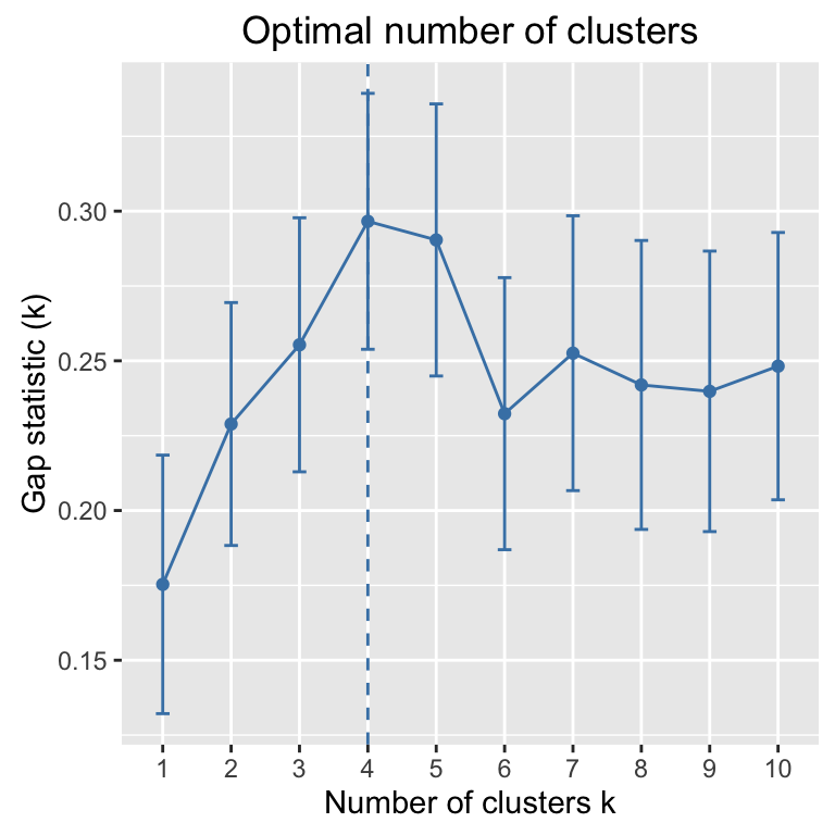Cluster Analysis in R - Unsupervised machine learning ...: http://www.sthda.com/english/wiki/cluster-analysis-in-r-unsupervised-machine-learning