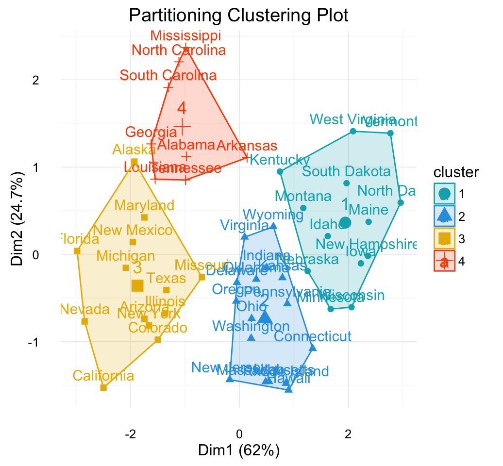 cluster analysis in r unsupervised machine learning