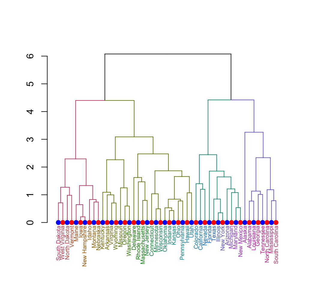 Cluster Analysis in R - Unsupervised machine learningEasy Guides