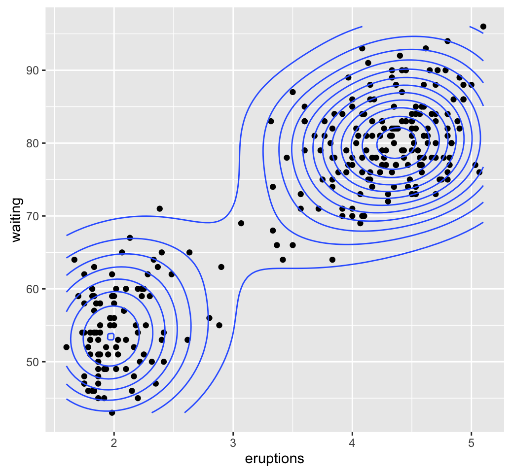 Assessing clustering tendency: A vital issue – Unsupervised Machine Learning