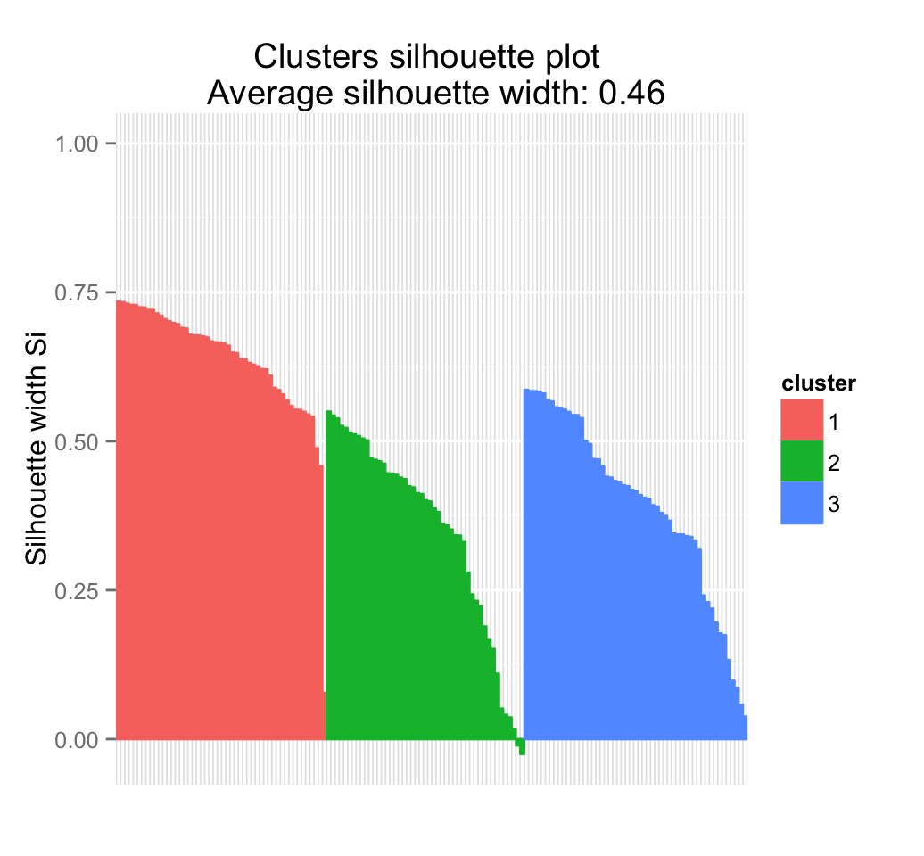 Clustering Validation Statistics: 4 Vital Things Everyone