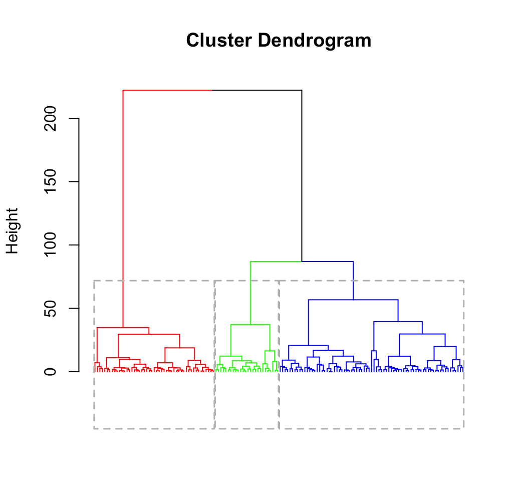 Clustering Validation Statistics: 4 Vital Things Everyone