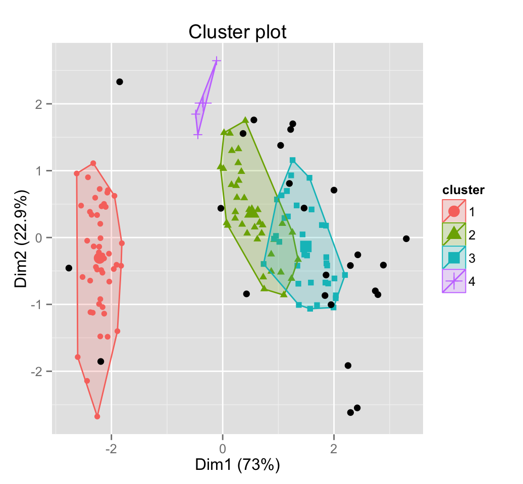 DBSCAN: density-based clustering for discovering clusters in