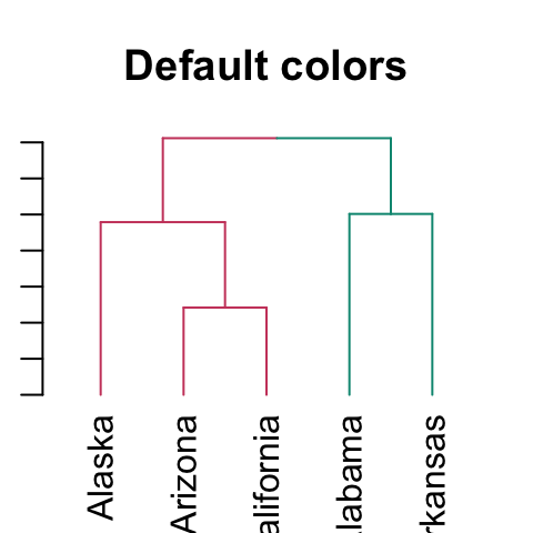 Beautiful dendrogram visualizations in R: 5+ must known