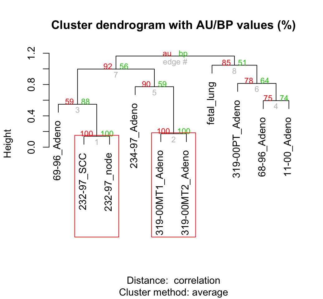 dendrogram visualization - Unsupervised Machine Learning