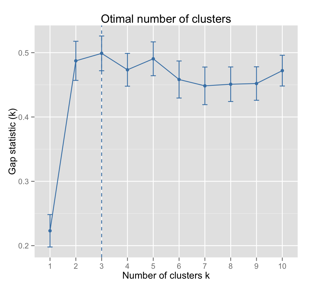 Determining the optimal number of clusters: 3 must known ...: http://www.sthda.com/english/wiki/determining-the-optimal-number-of-clusters-3-must-known-methods-unsupervised-machine-learning