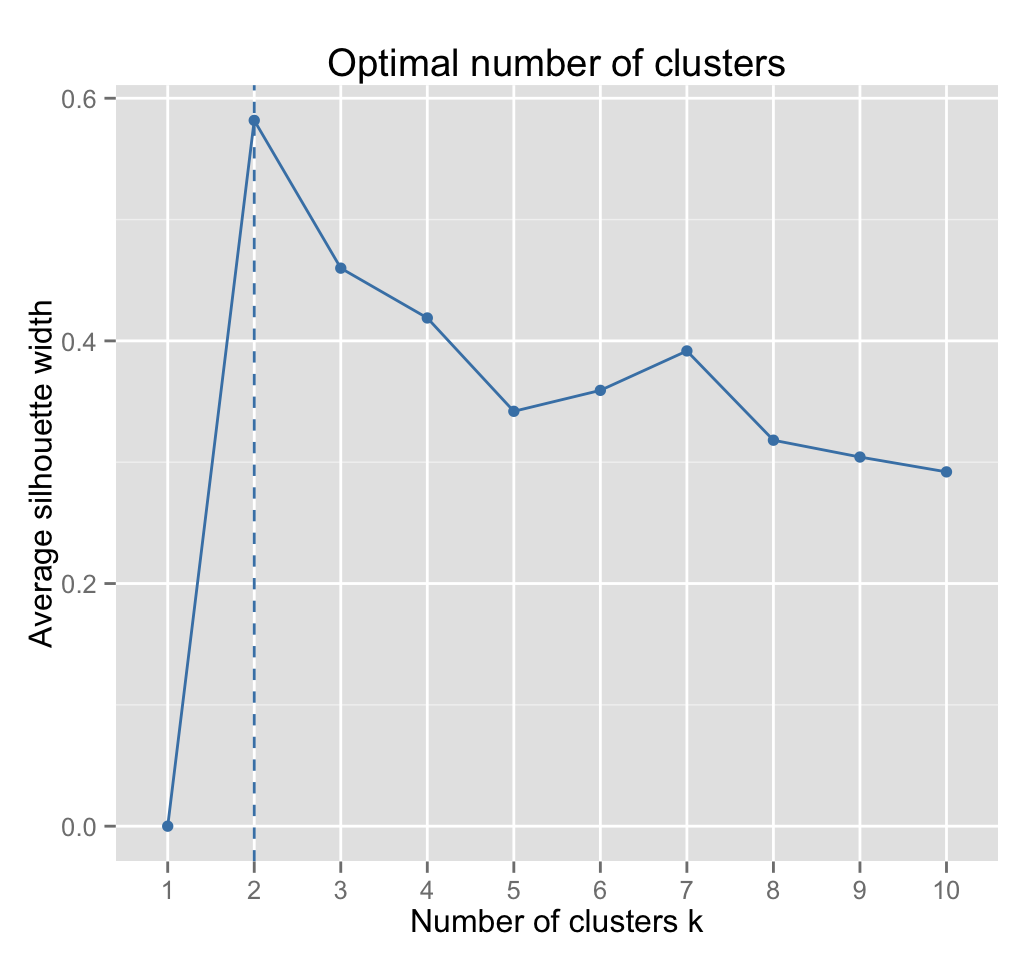 Optimal Number Of Clusters  R Data Visualization