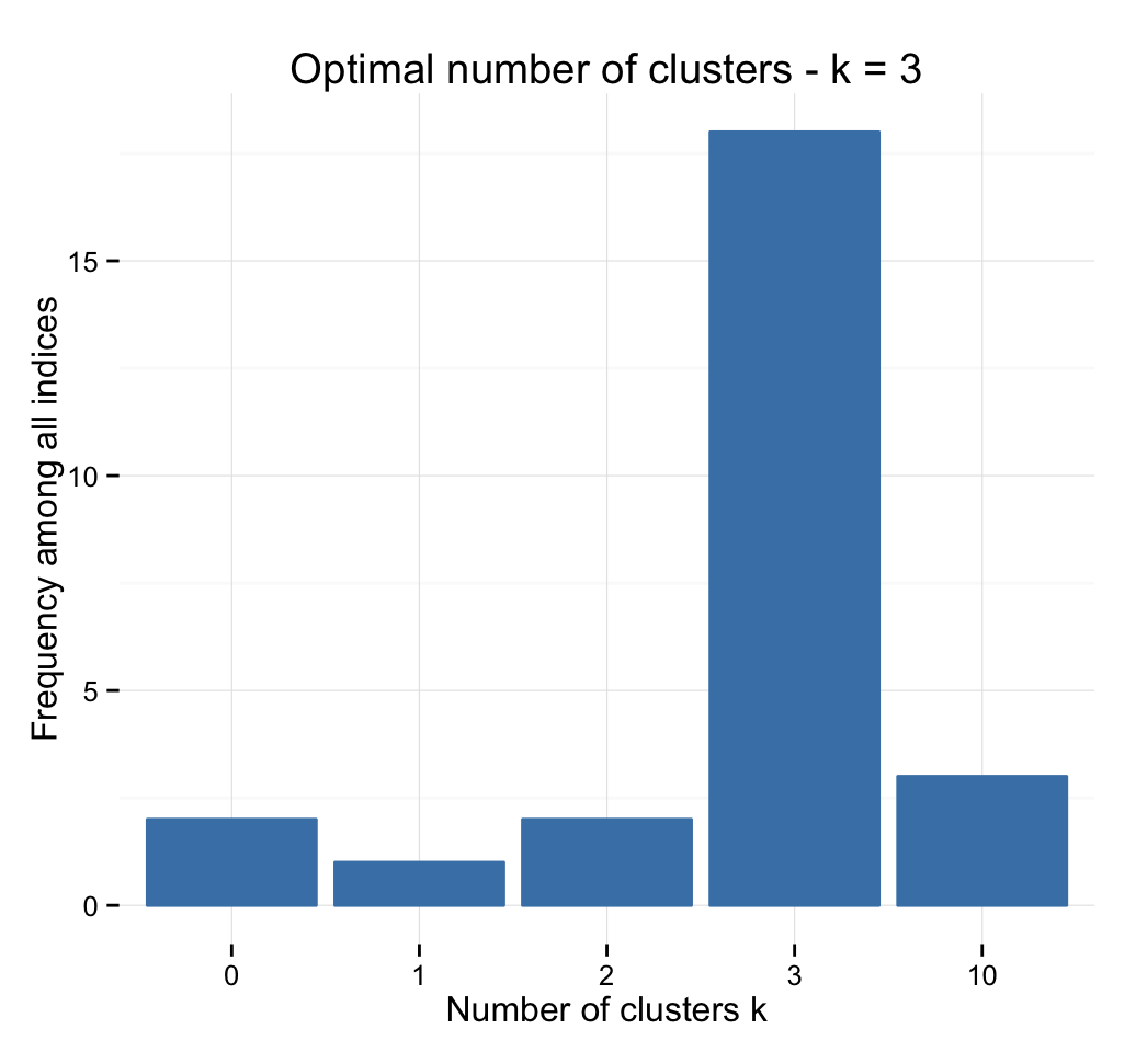 determining the optimal number of clusters 3 must known