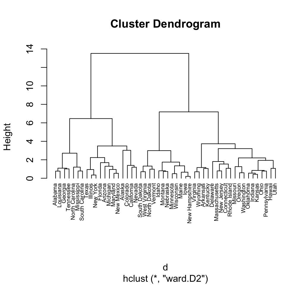 Hierarchical Clustering Essentials - Unsupervised Machine