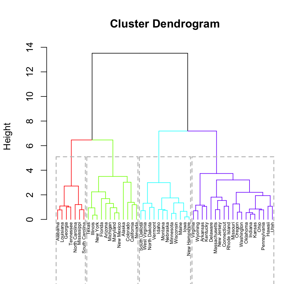 Hybrid hierarchical k-means clustering for optimizing