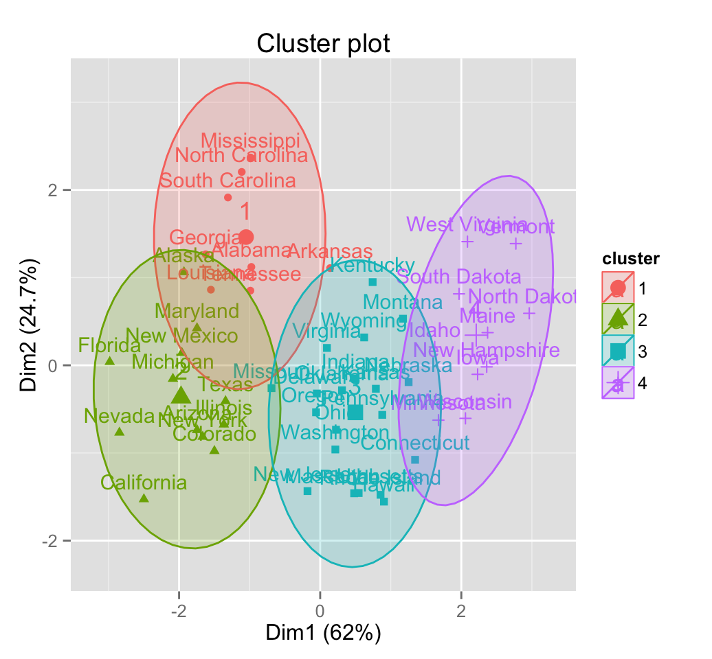 Partitioning cluster analysis: Quick start guide - Unsupervised ...