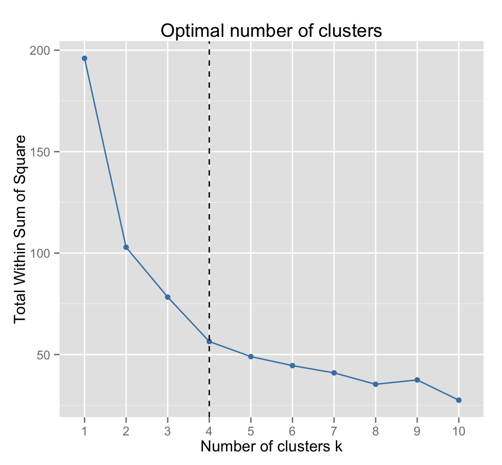 Partitioning cluster analysis: Quick start guide