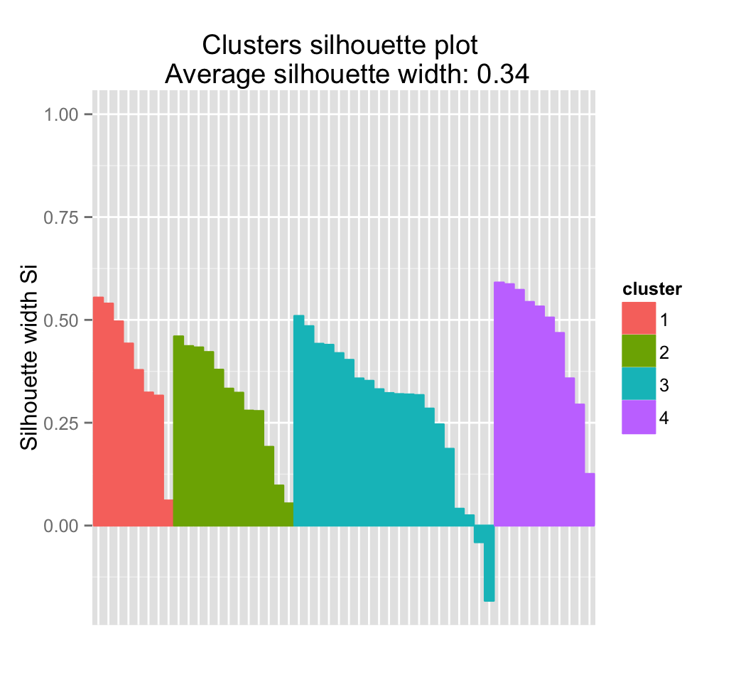 clustering machine learning