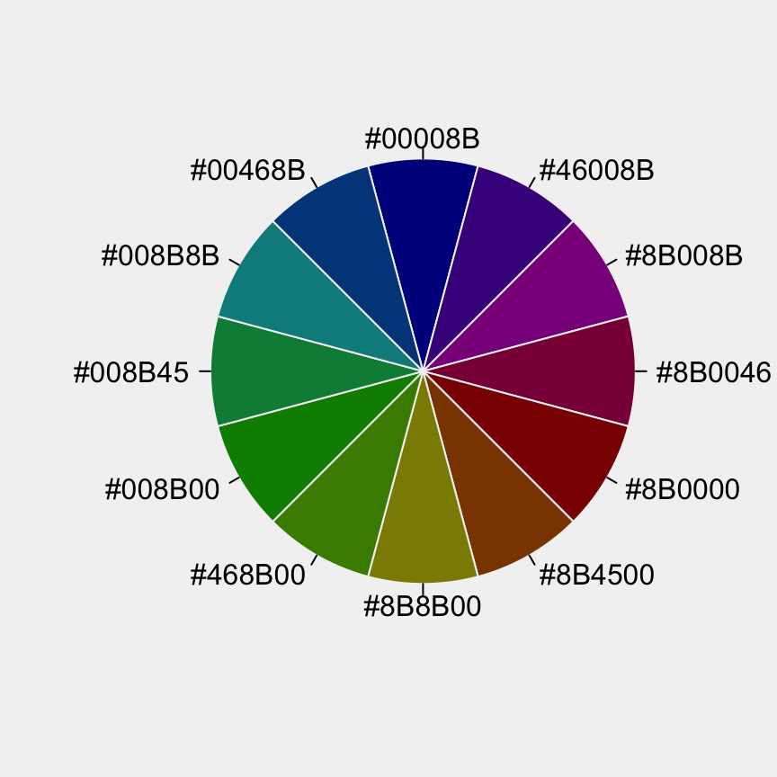 The Elements of Choosing Colors for Great Data Visualization in R.