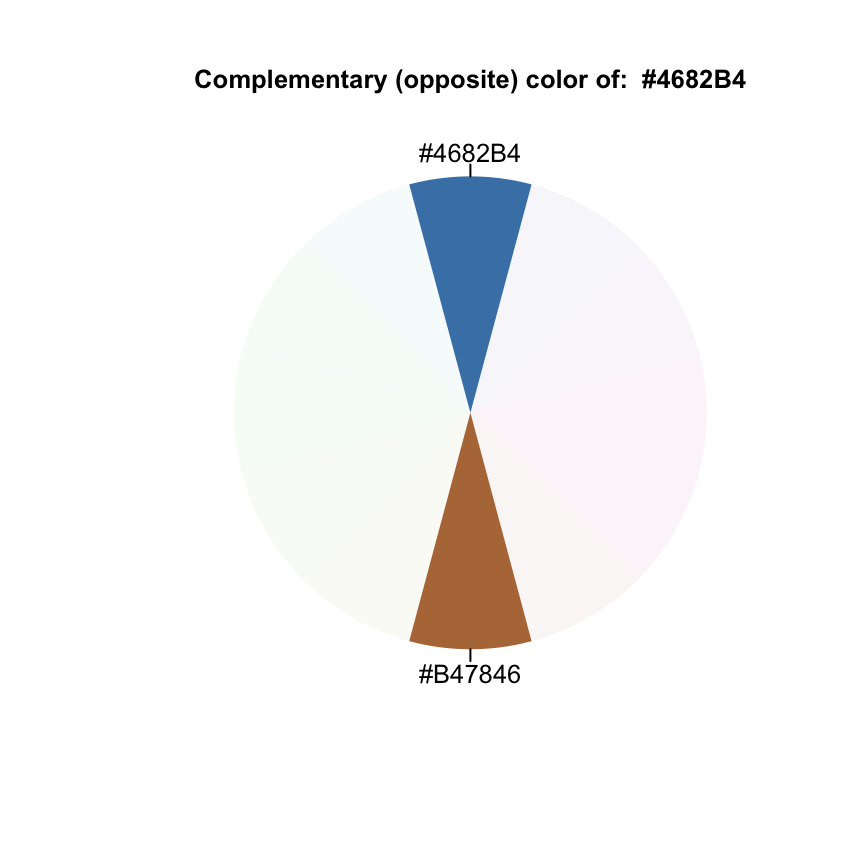 The Elements Of Choosing Colors For Great Data Visualization In R