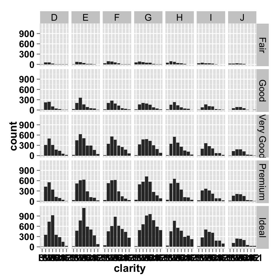 ggplot2 barplot : Easy bar graphs in R software using ggplot2 - Easy