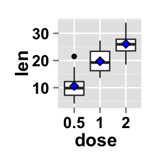ggplot2 boxplot : Easy box and whisker plots maker function - Easy ...