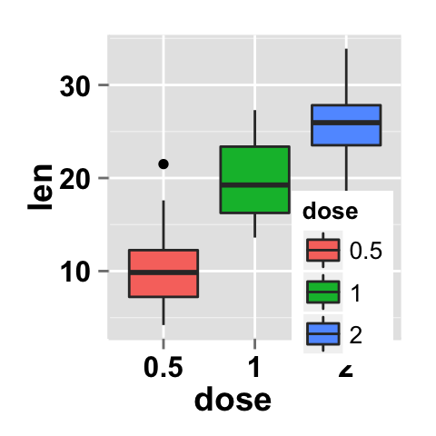 how to change legend name in ggplot2
