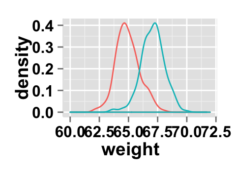 ggplot2 density : Easy density plot using ggplot2 and R
