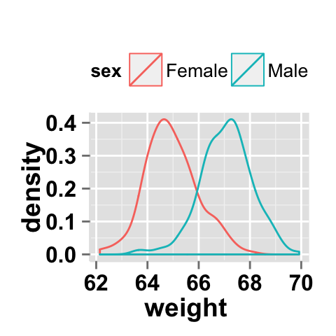 ggplot2 density : Easy density plot using ggplot2 and R