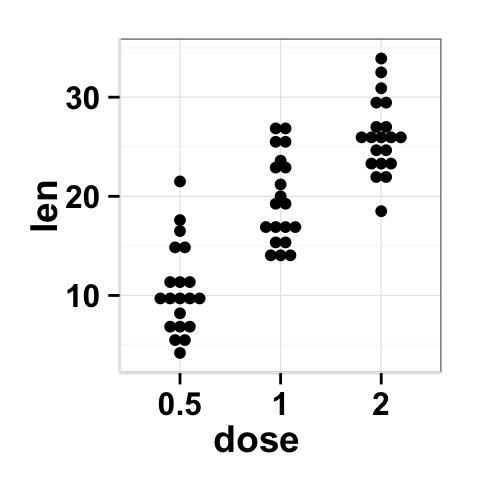 How To Make A Dot Diagram   Ggplot2 Dot Plot Easy Function For Making A Dot Plot Easy Guides