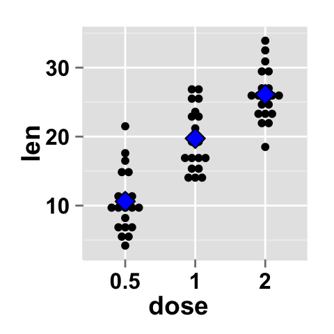 ggplot2 dot plot : Easy function for making a dot plot