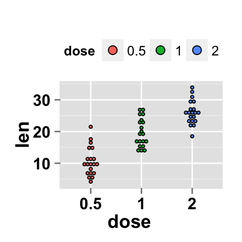 how to change font size x an y lable ggplot
