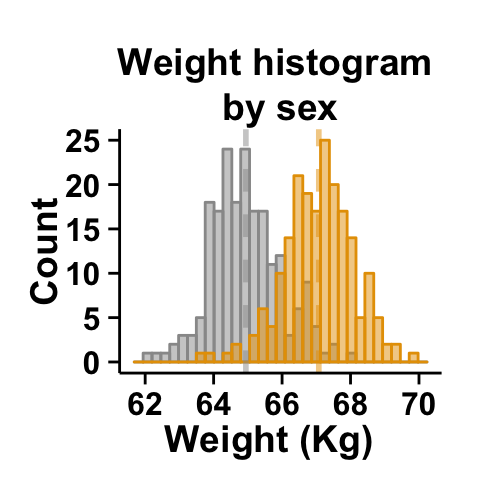 Box plot definition statistics of sexual immorality