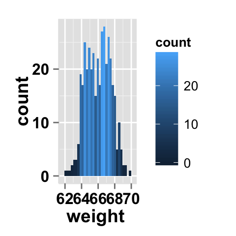 count function r