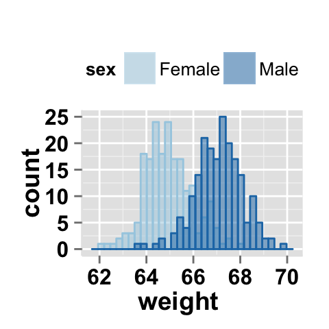 Partition definition statistics of sexual immorality