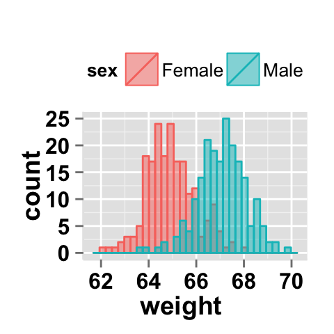 ggplot2 histogram : Easy histogram graph with ggplot2 R package