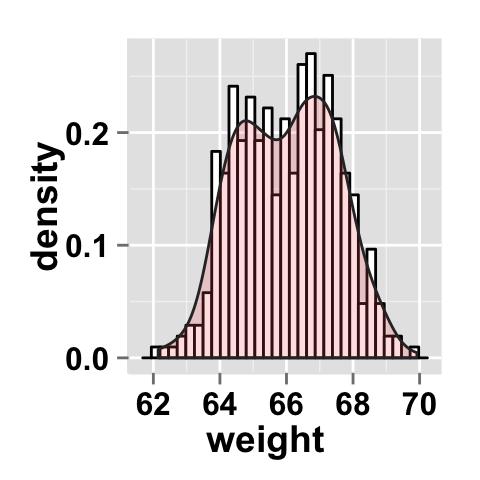 ggplot2 histogram : Easy histogram graph with ggplot2 R