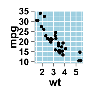 Data visualization using ggplot2 scatter plot : tutorial on how to use ggplot2.scatterplot function to plot and customize quickly a scatter plot with R statistical software.