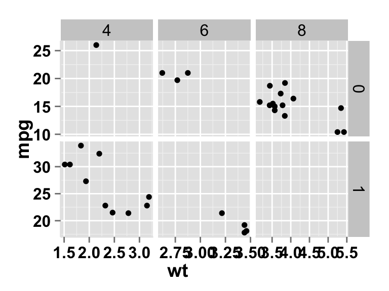 ggplot2 scatter plot and facet approch, free scale