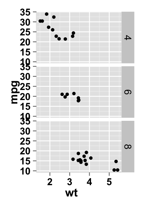 ggplot2 scatter plot and facet approch, one variable