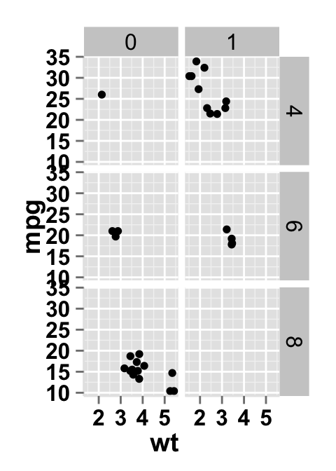 ggplot2 scatter plot and facet approch, two variables
