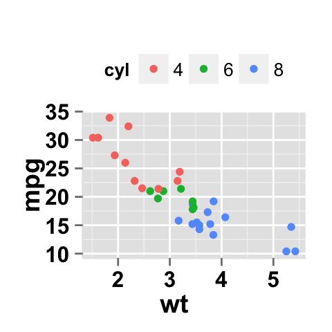 Ggplot2atterplot easy scatter plot using ggplot2 and r data visualization using ggplot2 scatter plot tutorial on how to use ggplot2atterplot function ccuart Choice Image