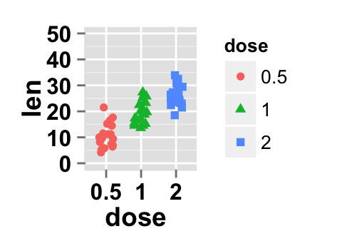 how to change axis of ggplot in r