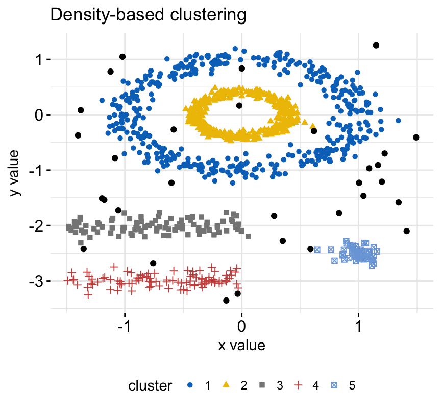 practical guide to cluster analysis in r pdf