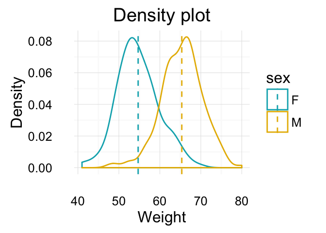 ggplot2: Guide to Create Beautiful Graphics in R