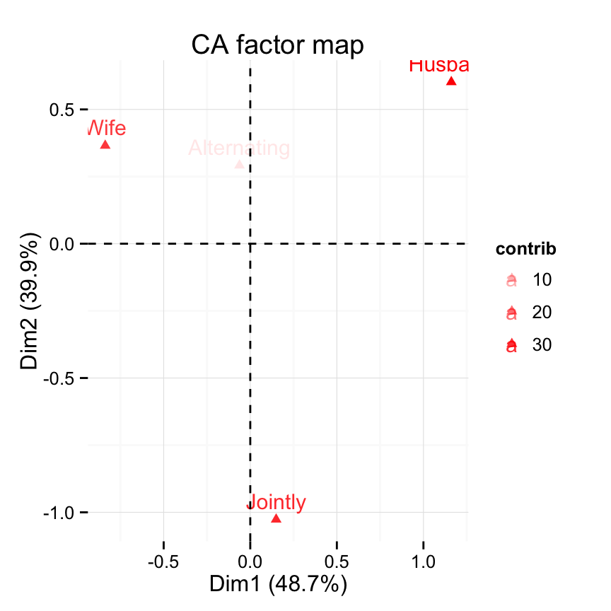 Quick Correspondence Analysis data visualization using factoextra - R software and data mining