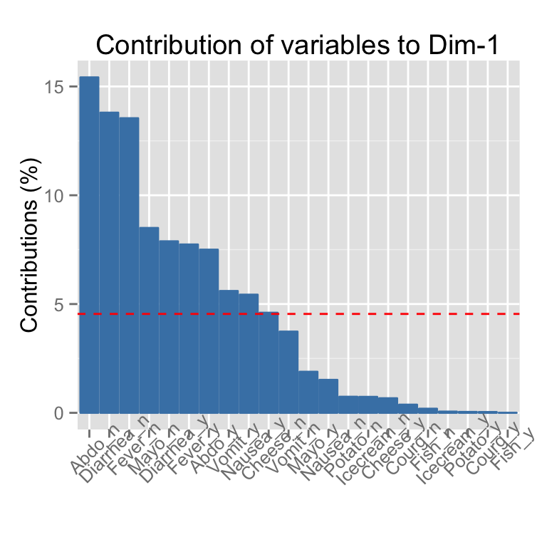 fviz_contrib - Quick visualization of row/column contributions - R software and data mining