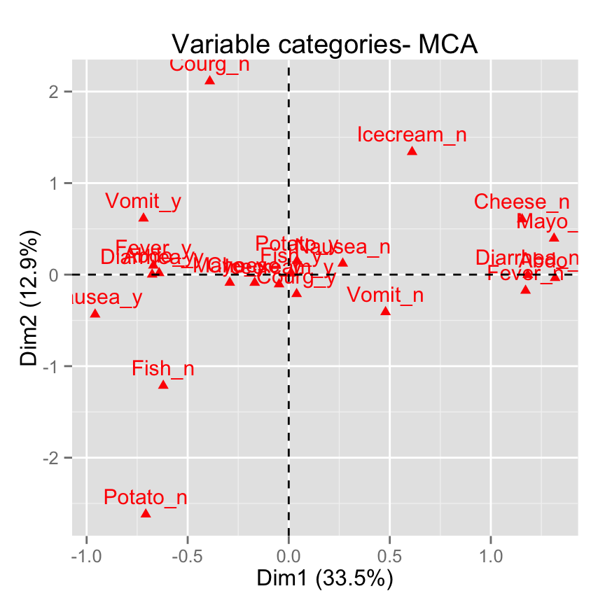 fviz_mca: Quick Multiple Correspondence Analysis data visualization - R software and data mining