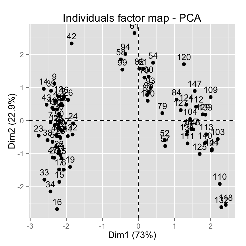 fviz_pca: Quick Principal Component Analysis data visualization - R software and data mining